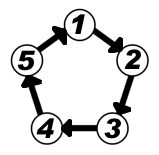 Connected in a circular manner
